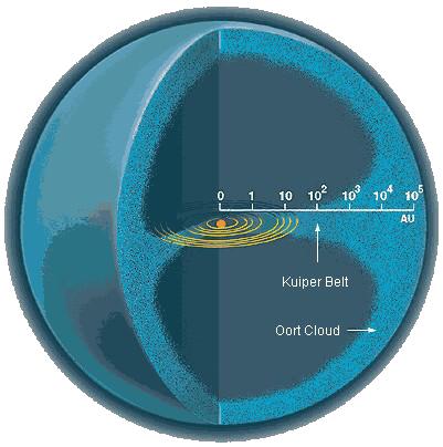 Oort felhő